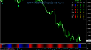 Forex Top Signal Miner Trading System