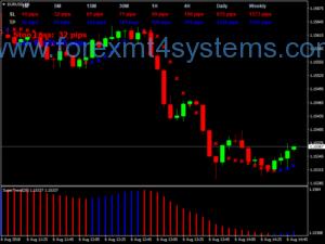 Forex Trend აფეთქება სავაჭრო სისტემა