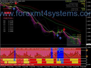 Forex Trend Rider逆转交易系统