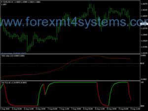 Forex Trix Cycle система за търговия