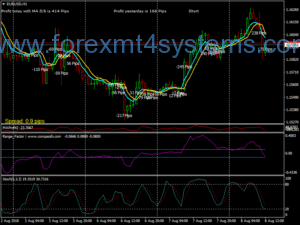 Forex Universal Cross MA Trading System