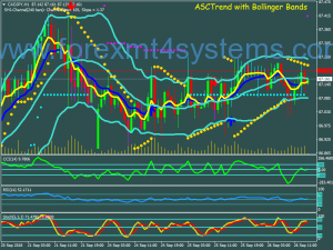 Forex ASC Trend Swing Trading Strategy