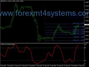 Forex Bobokus Fibo Swing Trading Strategy