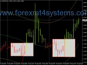 Forex Box Breakout Swing Trading Strategie