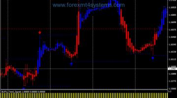 Forex Bufu Trend Swing Trading Strategy