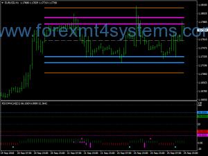 Forex COG ABHA Swing Trading Strategy