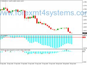 Stratejiya Swex Trading MACD