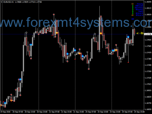 Forex DFX Dinamix Swing Trading Strategy