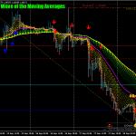 Форекс динамична вълна MA Swing стратегия за търговия