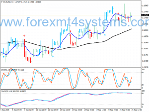 Forex EJ Cross Signals Swing Trading Strategie