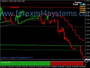 Forex Gann Stratejiya Swing Trading Complete