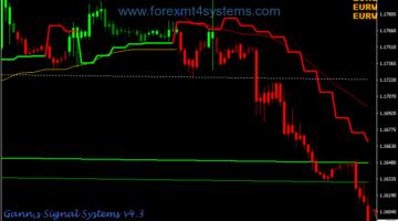 Forex Gann Complete Swing Trading Strategy