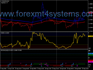 Forex Gold Rsioma Swing Trading Strategie