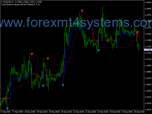 Forex Greater Trend Swing Trading Strategy