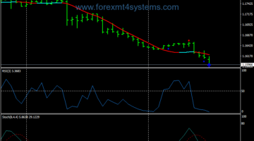 Forex HA RSI Trend Swing Trading Strategy