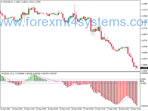 Forex Hama MACD Swing Trading Strategy