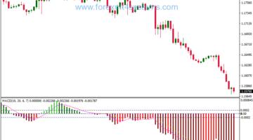 Forex Hama MACD Swing Trading Strategy
