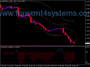 Forex ITM Financial Swing Trading Strategy