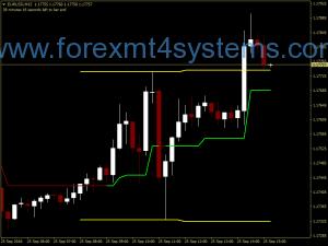 Forex მომენტალური მოგება Swing სავაჭრო სტრატეგია