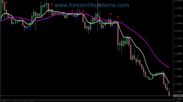Forex Kaufman ABC Pattern Swing Trading Strategy