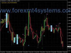 Forex LMT Formula Swing Trading Strategie