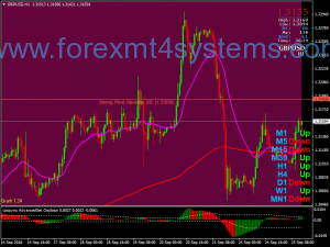 Forex Loopyno Swing Trading Strategy