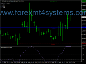 Strategy Swing Trading Forex MA RSI Laguerre