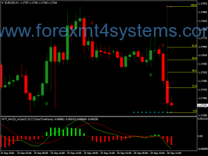 Forex MTF Color MACD Swing Trading Strategy