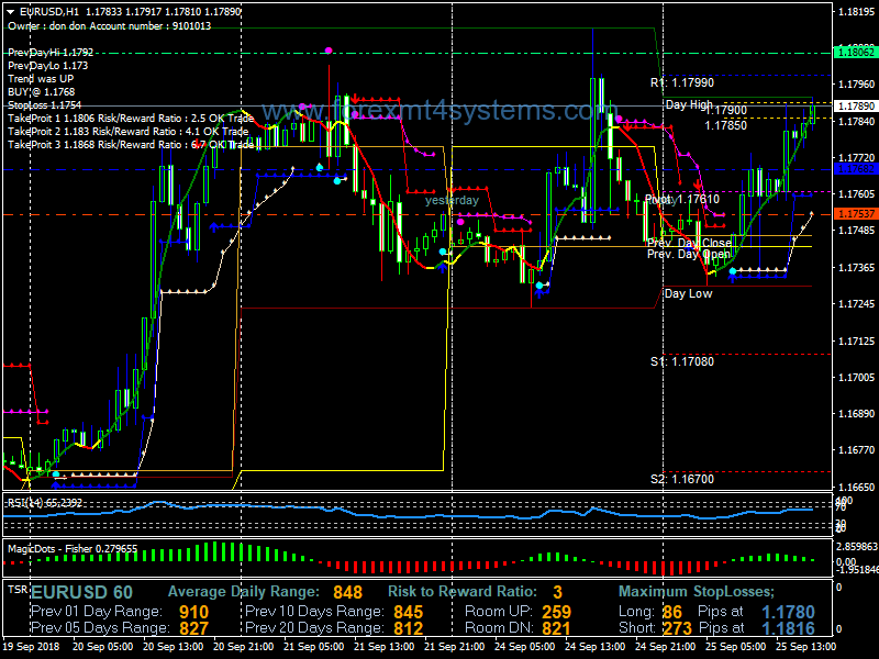 Forex Magic Dots Swing Trading Strategy – ForexMT4Systems