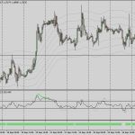 Forex Maximum Trigger Swing Trading Strategy