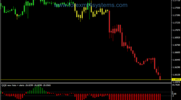 Forex Neuro Strenght Swing Trading Strategy