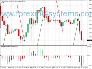 Forex Pama Gann Grid Swing Trading Strategy