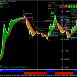 Forex Profit Tea Swing Trading Strategy