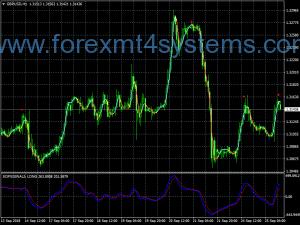 Forex SOF Signals Swing Estratégia de Negociação
