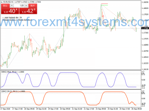 Stratejiya Swing Trading ya Forex SSRC