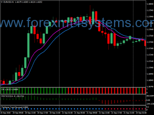 Forex Secret Trend Swing Trading Strategy