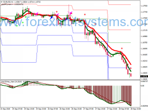 Forex Sidus Bago Alert Swing Trading Strategy