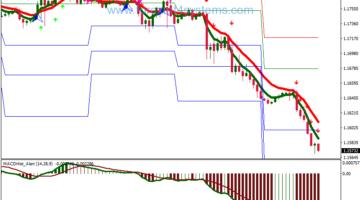 Forex Sidus Bago Alert Swing Trading Strategy