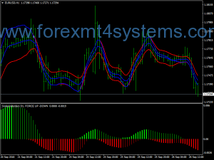Strategy Trading Swing Forex Snake Force