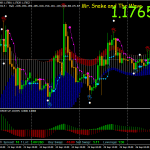 Forex Snake Wave Swing Trading Strategy