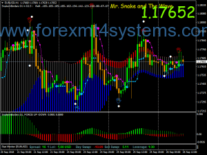 Forex Snake Wave Swing Trading Strategie
