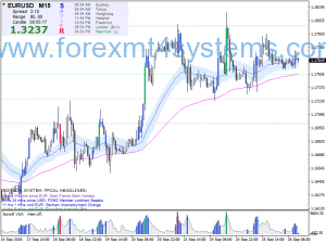 Stratégie de trading sur le Forex Sonic R TAH Swing
