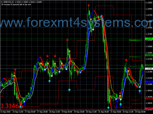 Forex Supreme Arrows Swing Trading Strategie