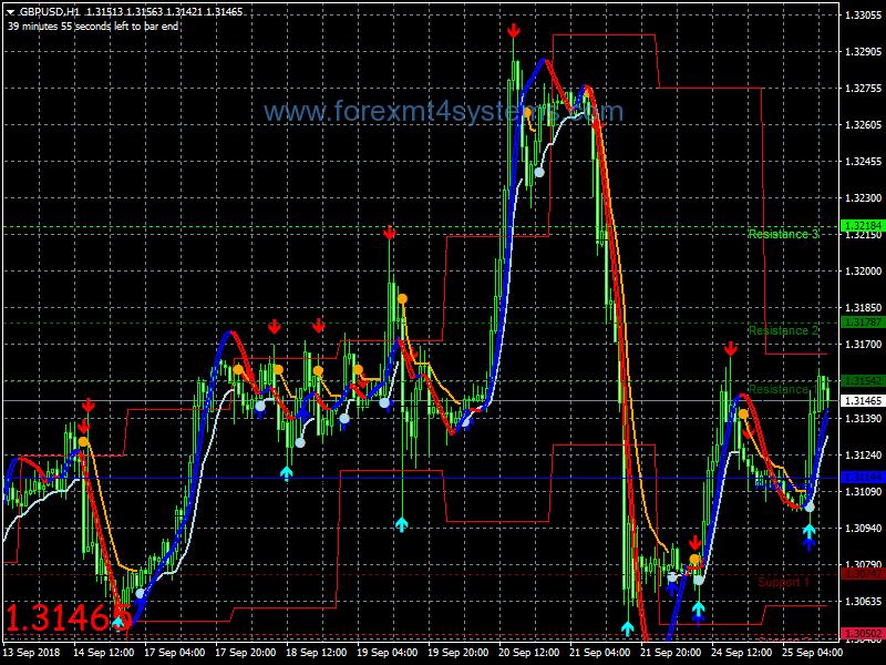 Il mercato si chiude forex