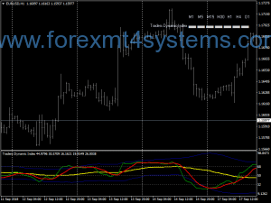 Forex TDI Dashboard Swing Trading Strategy