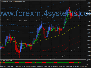 Forex Trends Dynamic Swing Trading Strategy