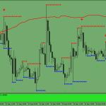 Estratégia de Negociação Swing Envelope Forex Trend