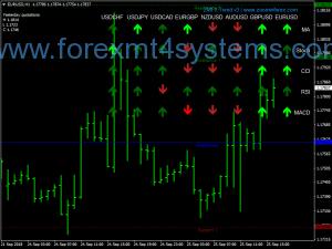 Forex ZMFX Trend Swing სავაჭრო სტრატეგია
