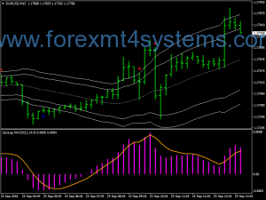 Forex Zero Lag MACD Swing Trading Strategy