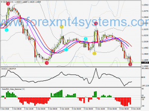 Forex 3 Nível ZZ Semafor Swing Trading Strategy